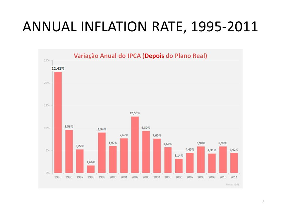 GDP GROWTH, 1901-2011 8