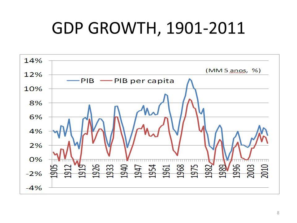 GDP GROWTH, 1948-2011 9