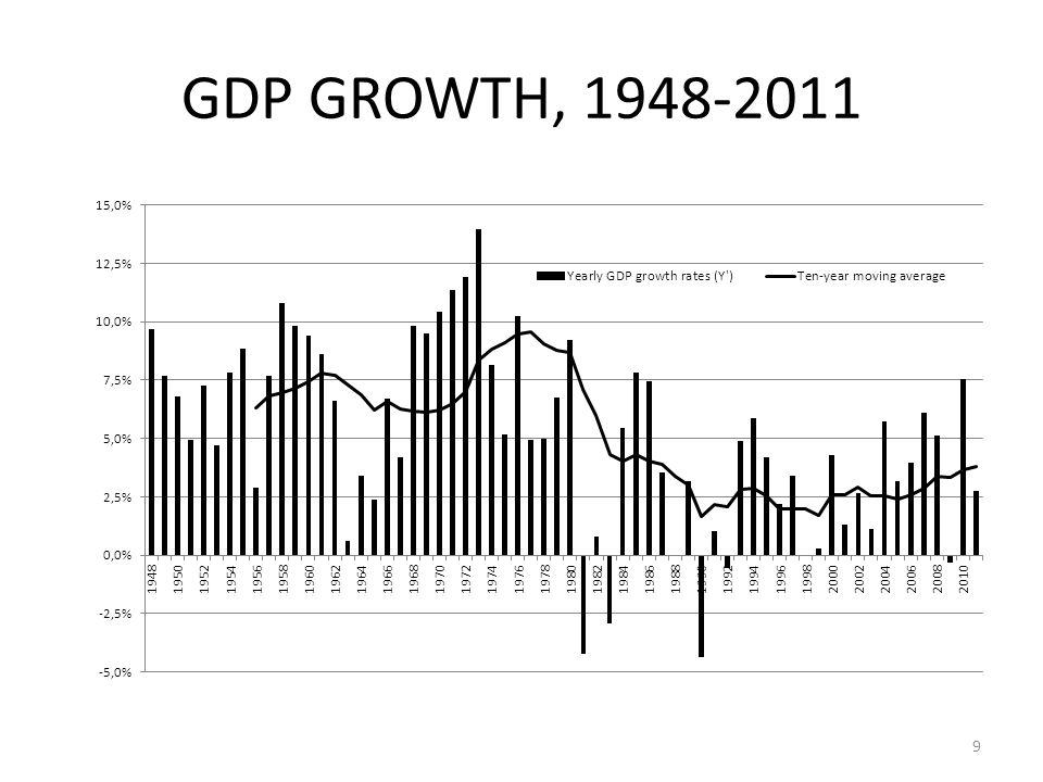 POST-WW-II GDP GROWTH, SELECTED PERIODS PIBPIB per capita 1951-807,1%4,3% 1981-941,9%-0,1% 1995-20042,6%1,0% 2005-104,2%3,1% 2011-12 2,3%1,4% 10