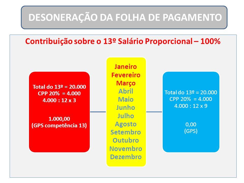 Contribuição sobre o 13º Salário Proporcional – 100% DESONERAÇÃO DA FOLHA DE PAGAMENTO Total do 13º = 20.000 CPP 20% = 4.000 4.000 : 12 x 3 1.000,00 (