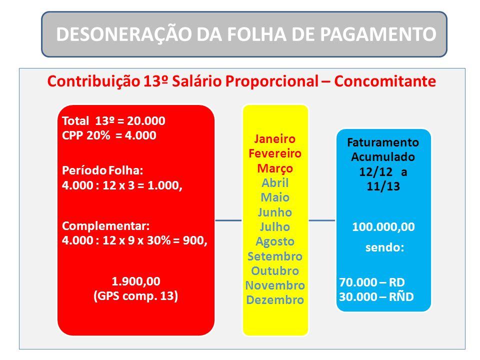 Contribuição 13º Salário Proporcional – Concomitante DESONERAÇÃO DA FOLHA DE PAGAMENTO Total 13º = 20.000 CPP 20% = 4.000 Período Folha: 4.000 : 12 x