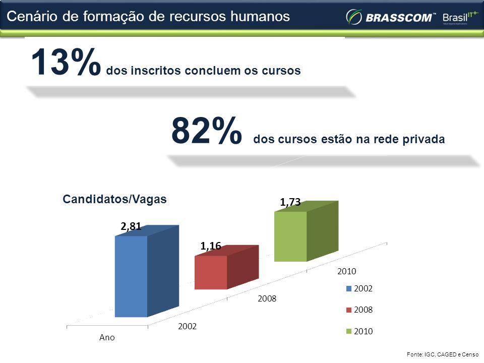 Cenário de formação de recursos humanos Fonte: IGC, CAGED e Censo 13% dos inscritos concluem os cursos 82% dos cursos estão na rede privada Candidatos