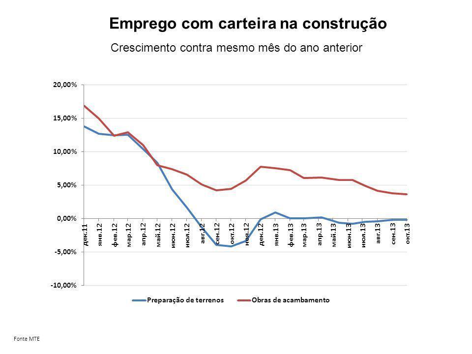 Emprego com carteira na construção Fonte MTE Crescimento contra mesmo mês do ano anterior