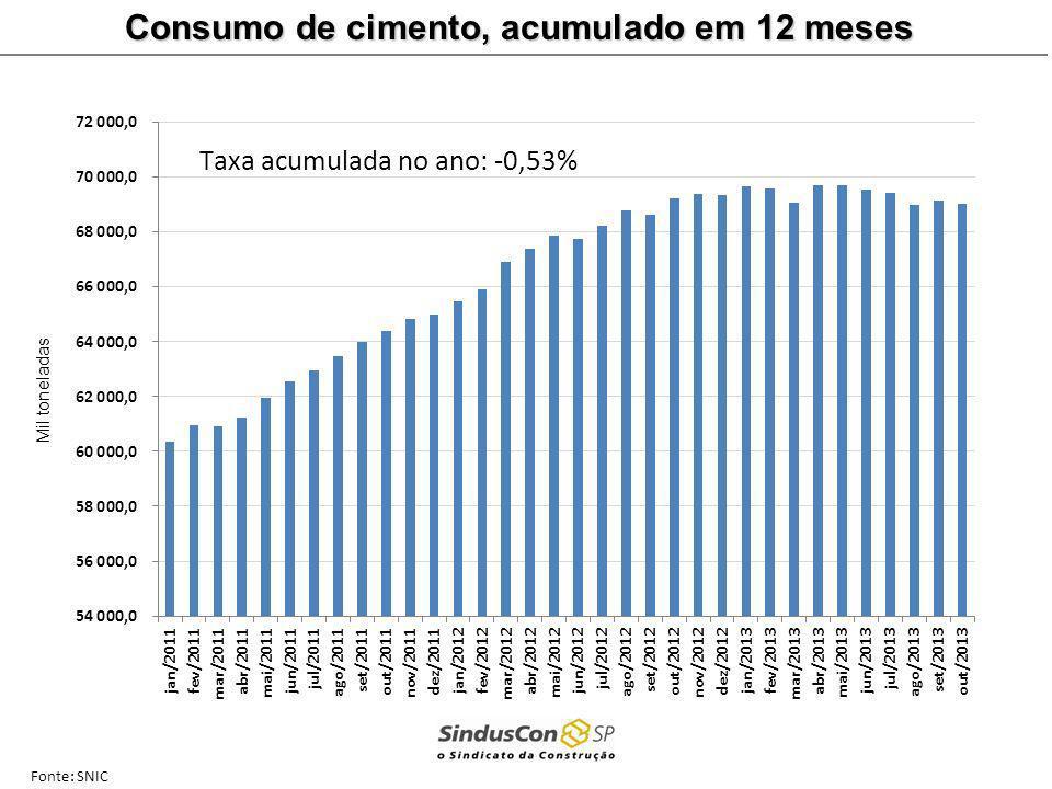Fonte: SNIC Consumo de cimento, acumulado em 12 meses Mil toneladas