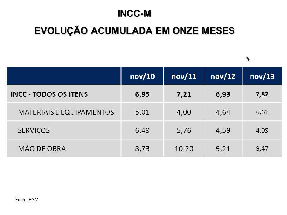 INCC-M EVOLUÇÃO ACUMULADA EM ONZE MESES % Fonte: FGV nov/10nov/11nov/12nov/13 INCC - TODOS OS ITENS6,957,216,93 7,82 MATERIAIS E EQUIPAMENTOS5,014,004