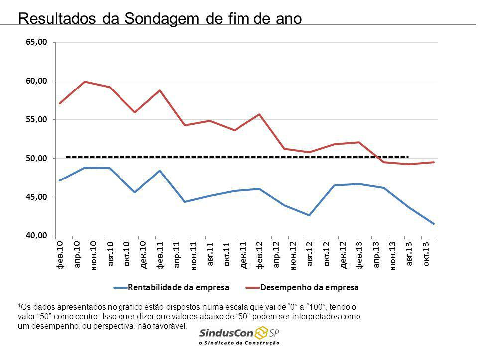Resultados da Sondagem de fim de ano 1 Os dados apresentados no gráfico estão dispostos numa escala que vai de 0 a 100, tendo o valor 50 como centro.
