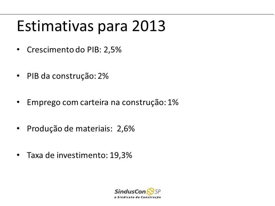 Estimativas para 2013 Crescimento do PIB: 2,5% PIB da construção: 2% Emprego com carteira na construção: 1% Produção de materiais: 2,6% Taxa de invest