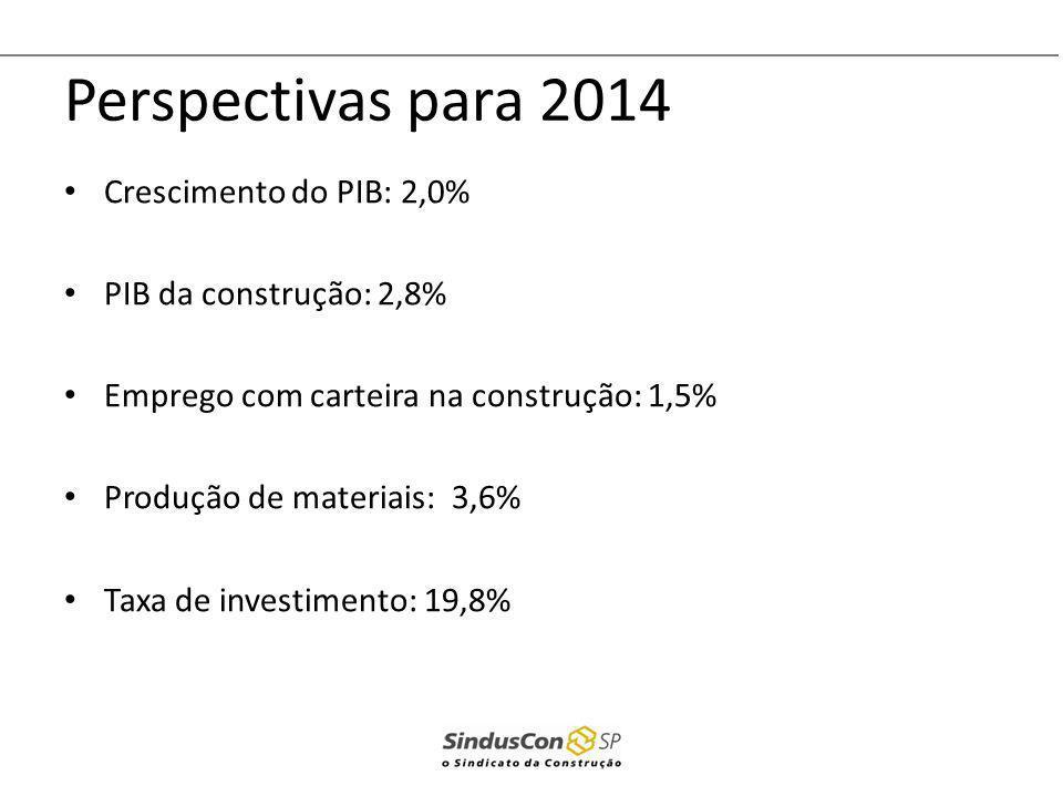 Perspectivas para 2014 Crescimento do PIB: 2,0% PIB da construção: 2,8% Emprego com carteira na construção: 1,5% Produção de materiais: 3,6% Taxa de i