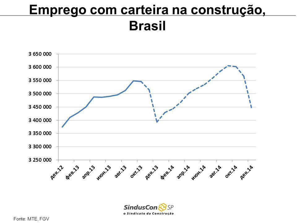 Fonte: MTE, FGV Emprego com carteira na construção, Brasil