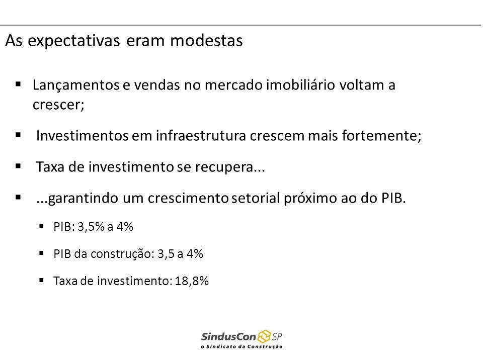 As expectativas eram modestas Lançamentos e vendas no mercado imobiliário voltam a crescer; Investimentos em infraestrutura crescem mais fortemente; T