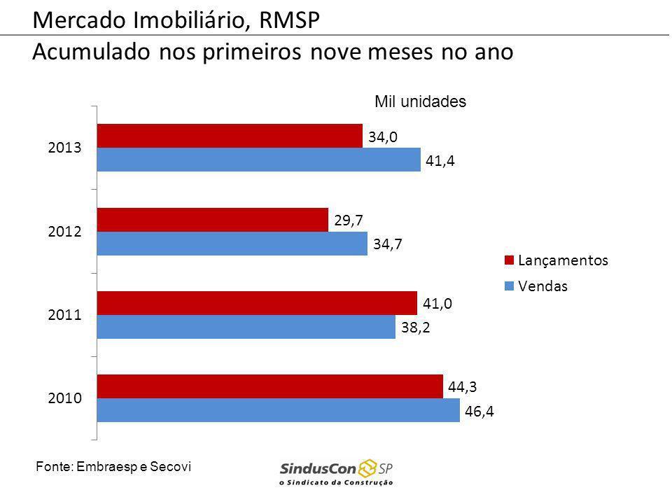 Mercado Imobiliário, RMSP Acumulado nos primeiros nove meses no ano Fonte: Embraesp e Secovi Mil unidades