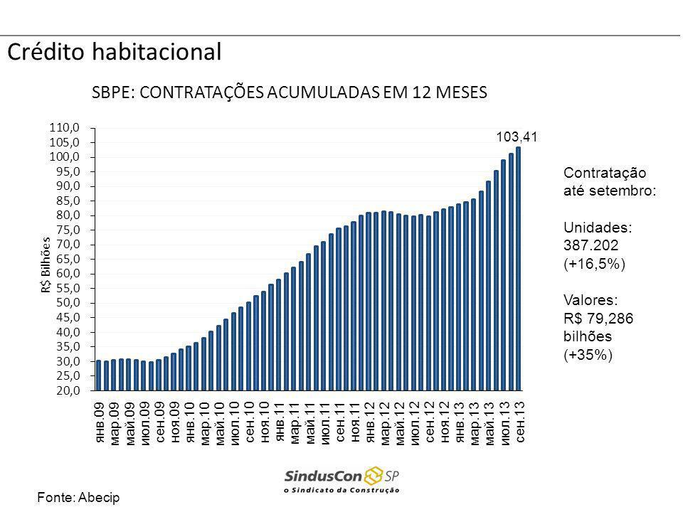 Crédito habitacional Fonte: Abecip Contratação até setembro: Unidades: 387.202 (+16,5%) Valores: R$ 79,286 bilhões (+35%)