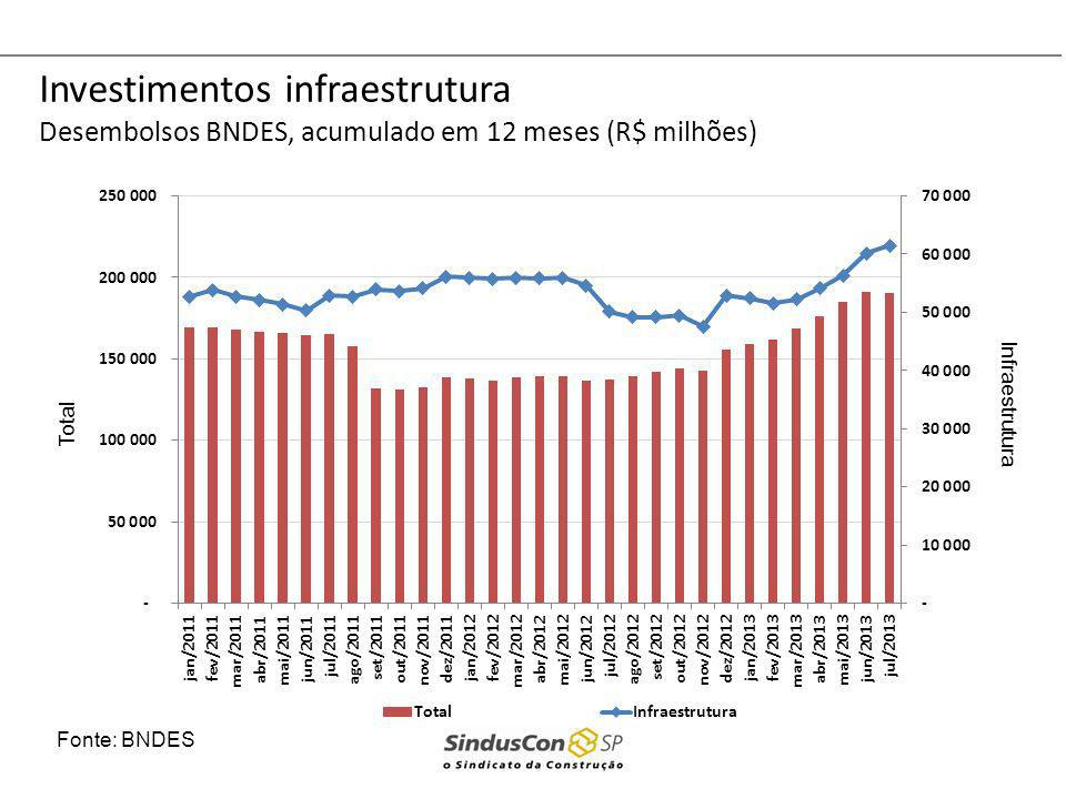 Investimentos infraestrutura Desembolsos BNDES, acumulado em 12 meses (R$ milhões) Fonte: BNDES Infraestrutura Total