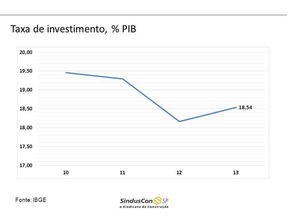 Taxa de investimento, % PIB Fonte: IBGE