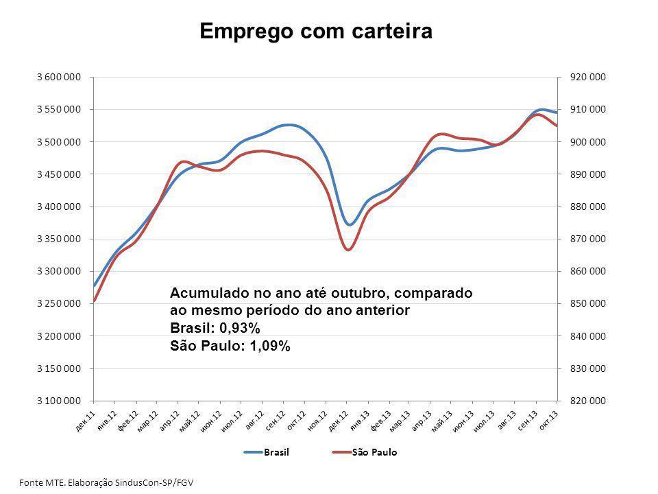 Emprego com carteira Fonte MTE. Elaboração SindusCon-SP/FGV Acumulado no ano até outubro, comparado ao mesmo período do ano anterior Brasil: 0,93% São