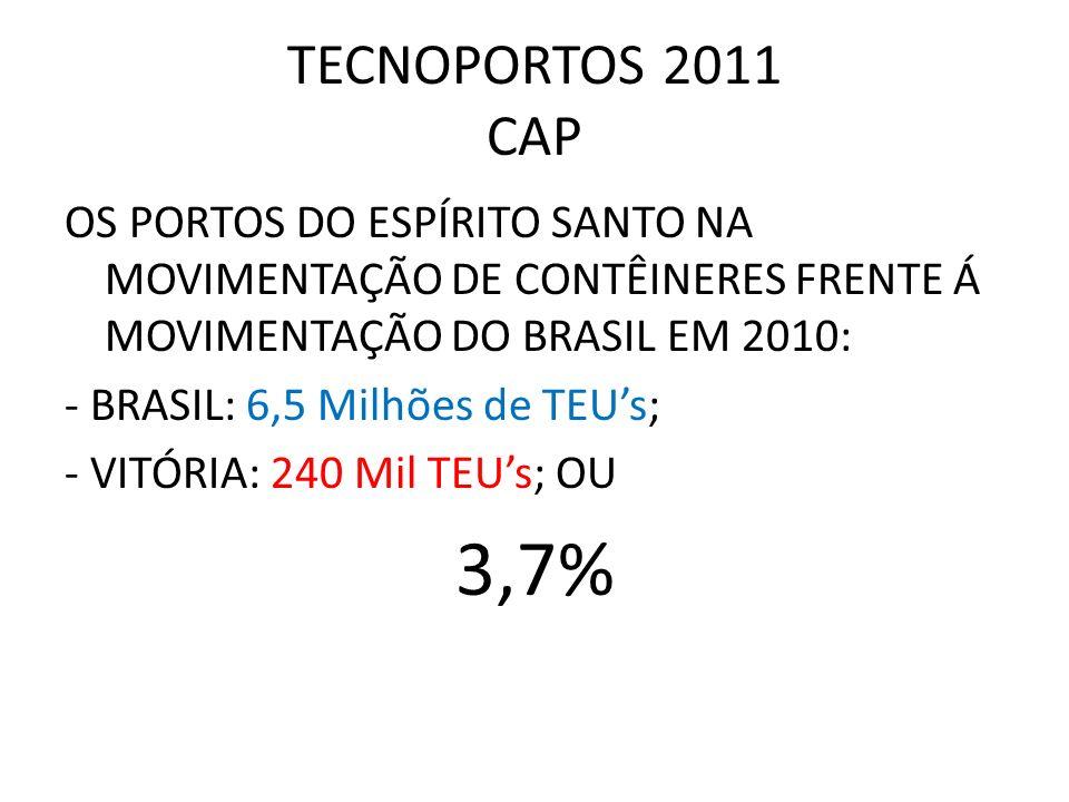 TECNOPORTOS 2011 CAP OS PORTOS DO ESPÍRITO SANTO NA MOVIMENTAÇÃO DE CONTÊINERES FRENTE Á MOVIMENTAÇÃO DO BRASIL EM 2010: - BRASIL: 6,5 Milhões de TEUs