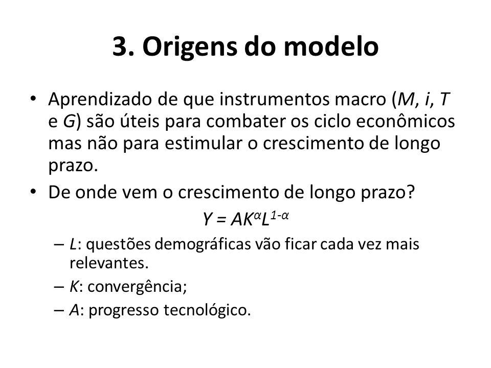 3. Origens do modelo Aprendizado de que instrumentos macro (M, i, T e G) são úteis para combater os ciclo econômicos mas não para estimular o crescime