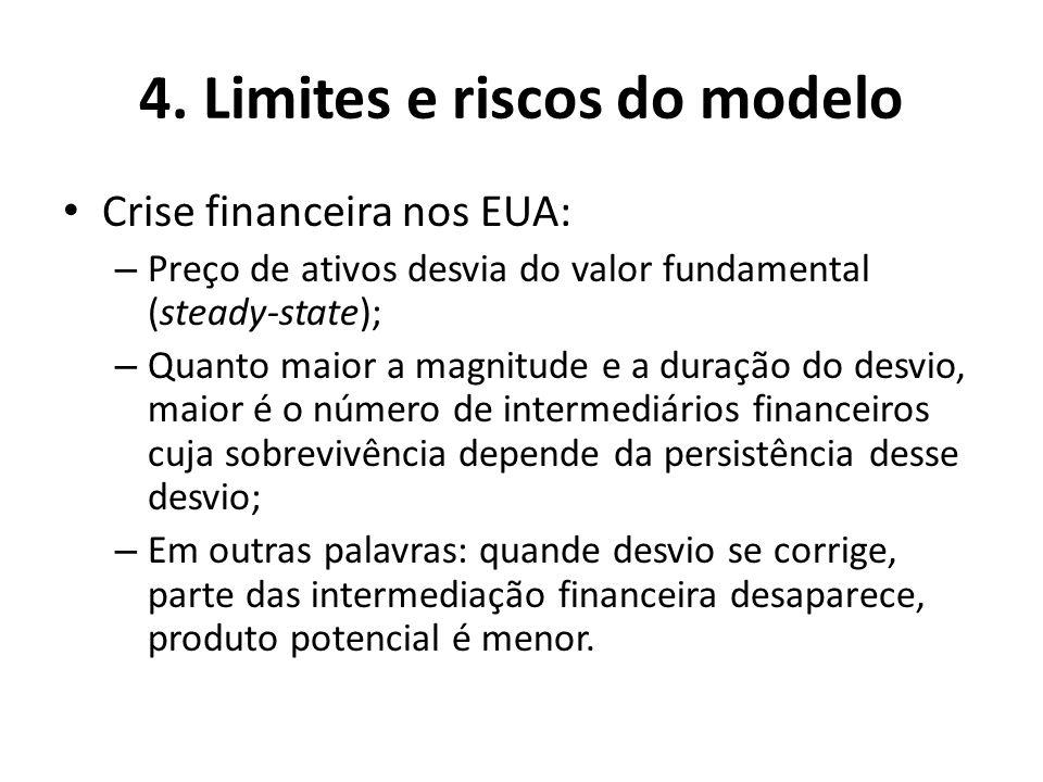 4. Limites e riscos do modelo Crise financeira nos EUA: – Preço de ativos desvia do valor fundamental (steady-state); – Quanto maior a magnitude e a d