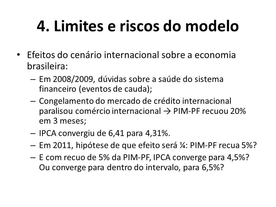 4. Limites e riscos do modelo Efeitos do cenário internacional sobre a economia brasileira: – Em 2008/2009, dúvidas sobre a saúde do sistema financeir