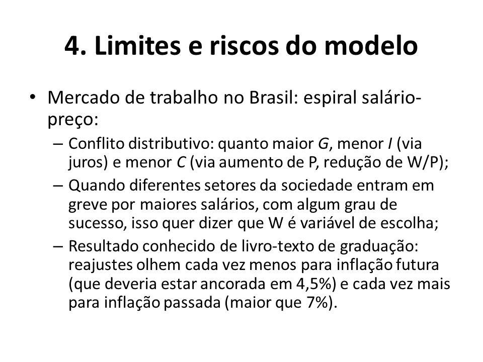 4. Limites e riscos do modelo Mercado de trabalho no Brasil: espiral salário- preço: – Conflito distributivo: quanto maior G, menor I (via juros) e me
