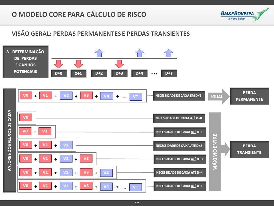 12 O MODELO CORE PARA CÁLCULO DE RISCO VISÃO GERAL: PERDAS PERMANENTES E PERDAS TRANSIENTES D+0 D+1 D+2D+3D+4D+T... 3 - DETERMINAÇÃO DE PERDAS E GANHO