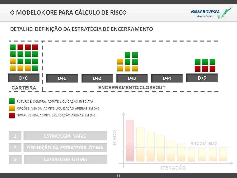 13 O MODELO CORE PARA CÁLCULO DE RISCO D+0 D+1D+2D+3D+4 D+5 RISCO ITERAÇÃO ESTRATÉGIA NAÏVE1 DEFINIÇÃO DA ESTRATÉGIA ÓTIMA2 ESTRATÉGIA ÓTIMA3 ENCERRAM