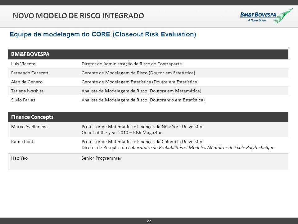 22 BM&FBOVESPA Luis VicenteDiretor de Administração de Risco de Contraparte Fernando CerezettiGerente de Modelagem de Risco (Doutor em Estatística) Al
