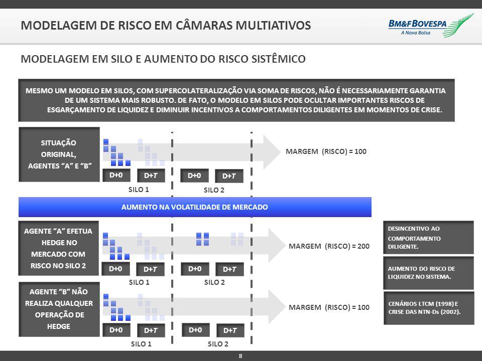 8 MODELAGEM DE RISCO EM CÂMARAS MULTIATIVOS MODELAGEM EM SILO E AUMENTO DO RISCO SISTÊMICO SILO 1 SILO 2 MESMO UM MODELO EM SILOS, COM SUPERCOLATERALI