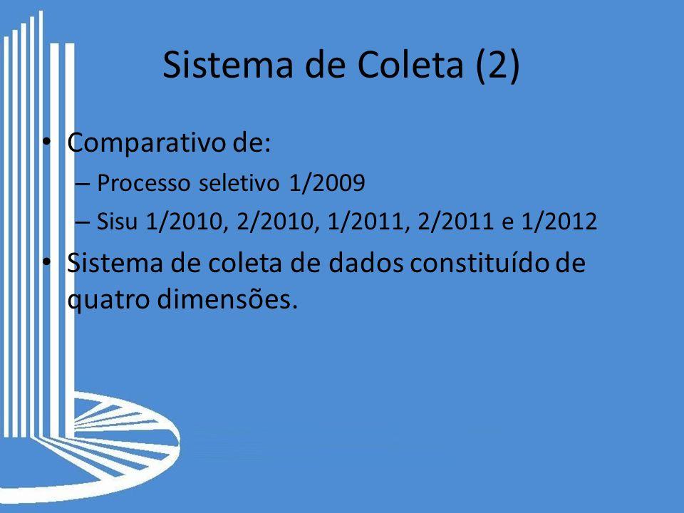 Sistema de Coleta (2) Comparativo de: – Processo seletivo 1/2009 – Sisu 1/2010, 2/2010, 1/2011, 2/2011 e 1/2012 Sistema de coleta de dados constituído