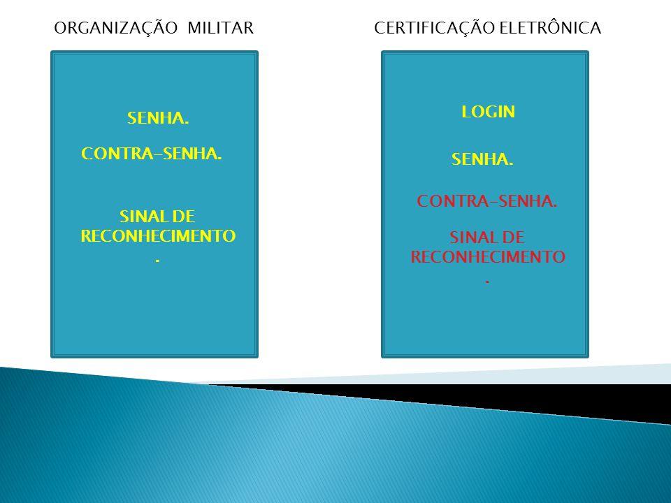 ORGANIZAÇÃO MILITARCERTIFICAÇÃO ELETRÔNICA SENHA. CONTRA-SENHA. SINAL DE RECONHECIMENTO. LOGIN SENHA. CONTRA-SENHA. SINAL DE RECONHECIMENTO.