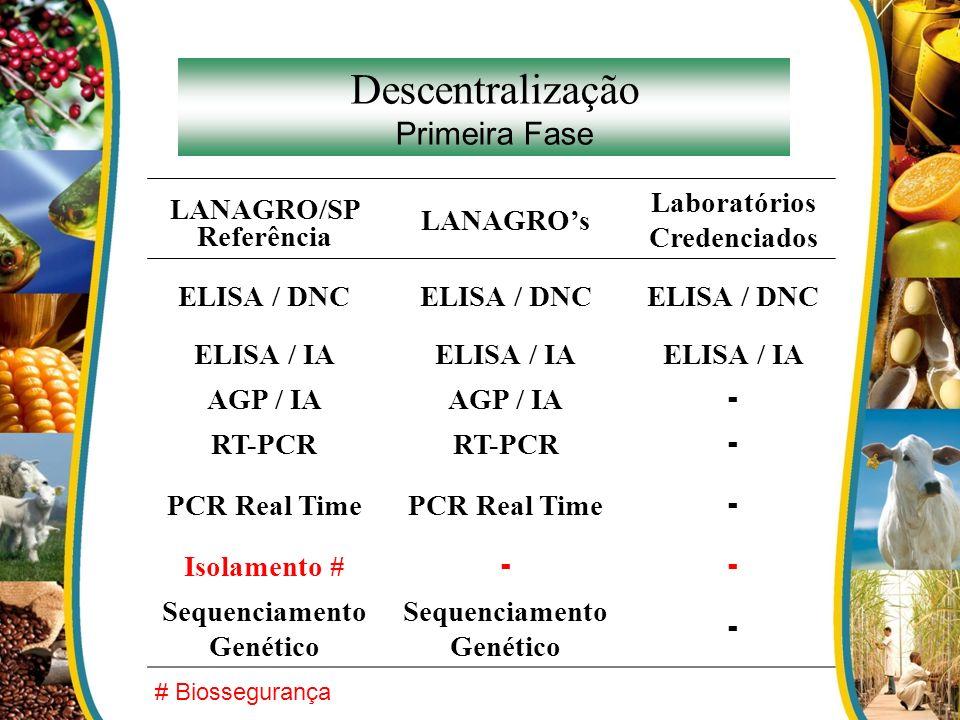 Descentralização Primeira Fase LANAGRO/SP LANAGROs Laboratórios Credenciados Referência ELISA / DNC ELISA / IA AGP / IA - RT-PCR - PCR Real Time - Iso