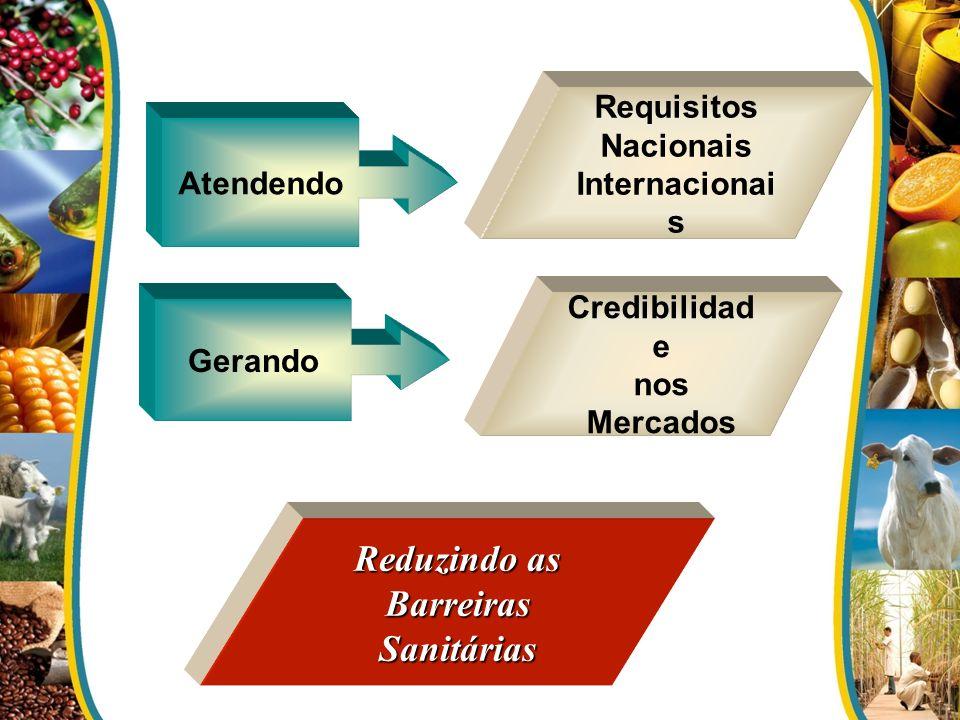Atendendo Requisitos Nacionais Internacionai s Credibilidad e nos Mercados Reduzindo as Barreiras Sanitárias Gerando