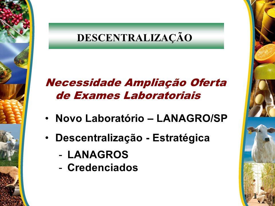 DESCENTRALIZAÇÃO Necessidade Ampliação Oferta de Exames Laboratoriais Novo Laboratório – LANAGRO/SP Descentralização - Estratégica -LANAGROS -Credenci