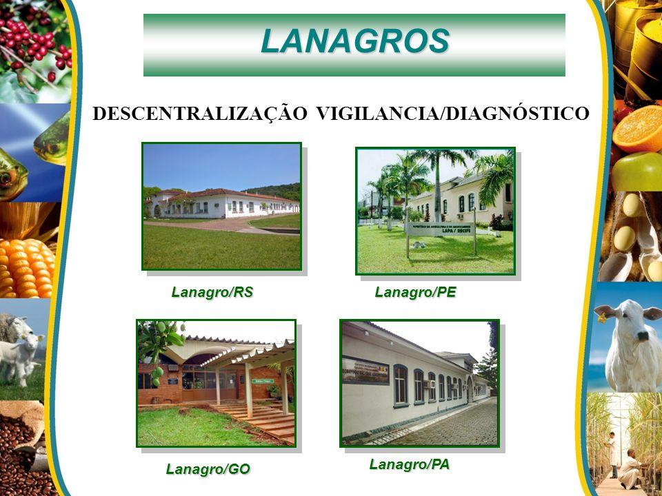Lanagro/GO Lanagro/PE Lanagro/PA Lanagro/RS LANAGROS DESCENTRALIZAÇÃO VIGILANCIA/DIAGNÓSTICO