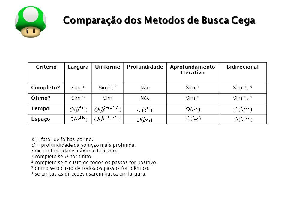 LOGO Comparação dos Metodos de Busca Cega CriterioLarguraUniformeProfundidadeAprofundamento Iterativo Bidirecional Completo?Sim ¹Sim ¹,²NãoSim ¹ Sim ¹