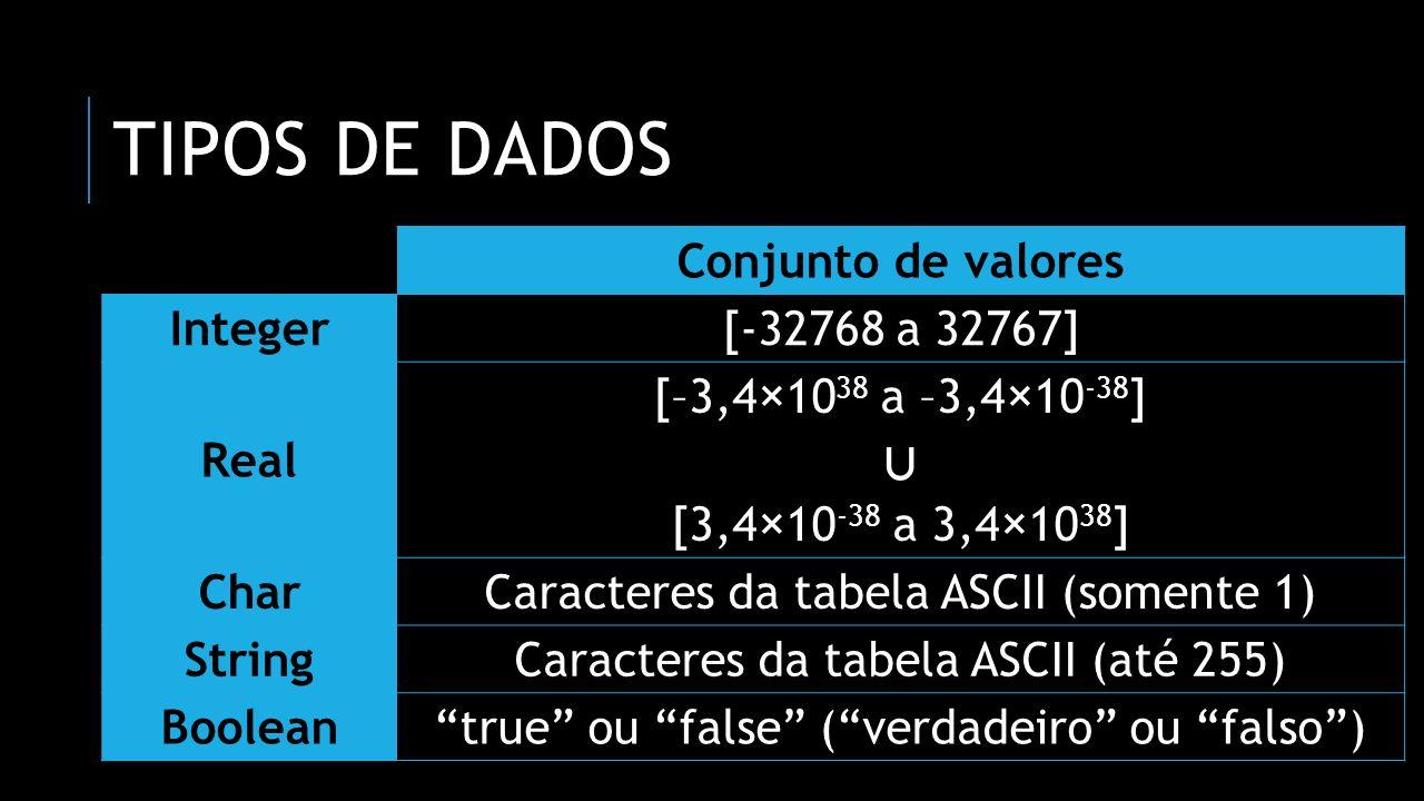 OUTROS TIPOS DE DADOS Conjunto de valores ShortInt[-128 a 127] LongInt[-2147483648 a 2147483647] Byte[0 a 255]