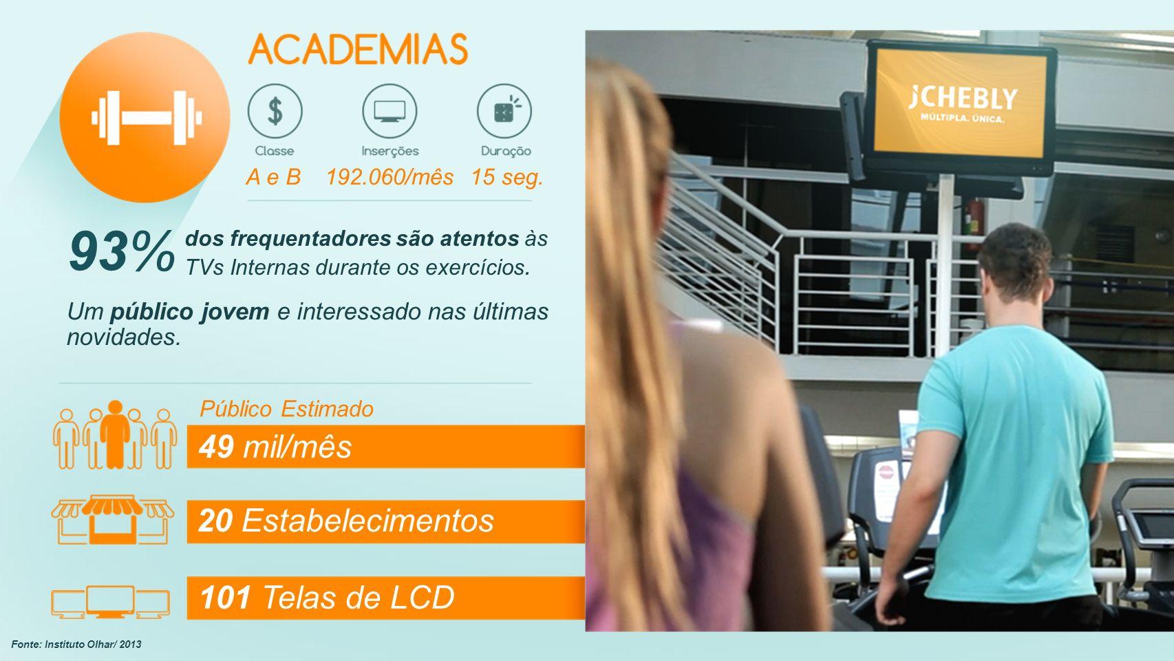 Público Estimado 49 mil/mês 20 Estabelecimentos 101 Telas de LCD A e B192.060/mês15 seg.