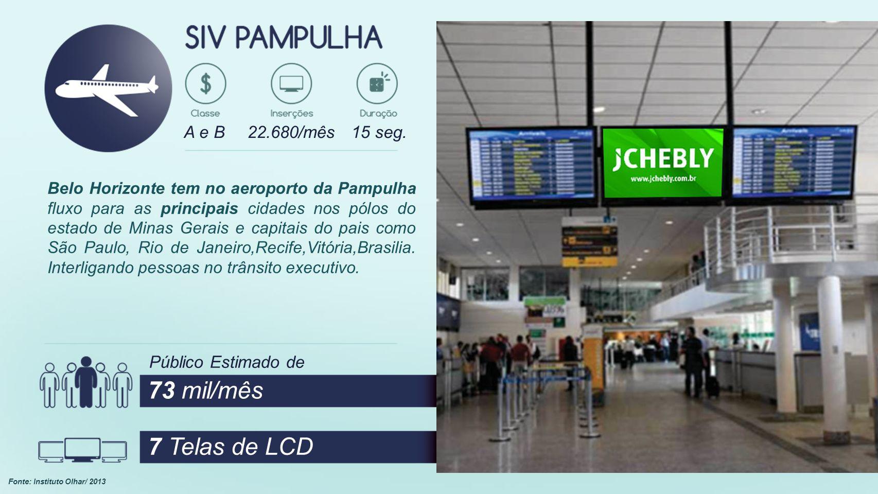 Belo Horizonte tem no aeroporto da Pampulha fluxo para as principais cidades nos pólos do estado de Minas Gerais e capitais do pais como São Paulo, Rio de Janeiro,Recife,Vitória,Brasilia.