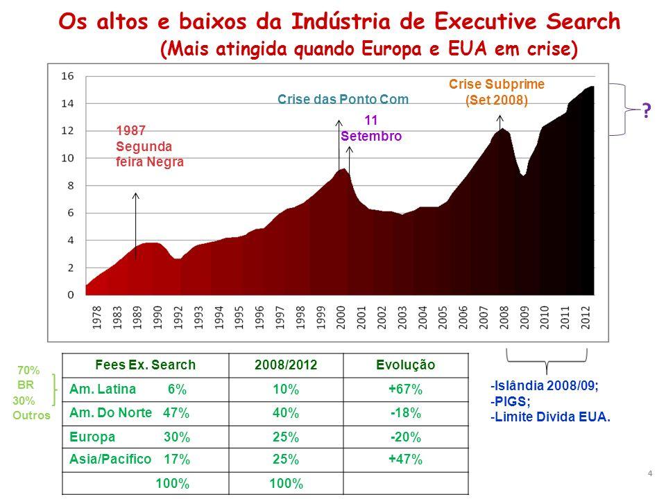 Os altos e baixos da Indústria de Executive Search (Mais atingida quando Europa e EUA em crise) 4 11 Setembro Crise Subprime (Set 2008) 1987 Segunda f