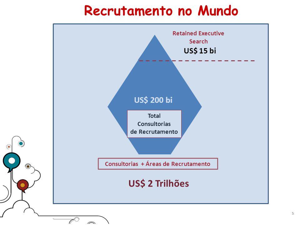 Recrutamento no Mundo 5 Total Consultorias de Recrutamento US$ 200 bi Retained Executive Search Consultorias + Áreas de Recrutamento US$ 2 Trilhões US$ 15 bi