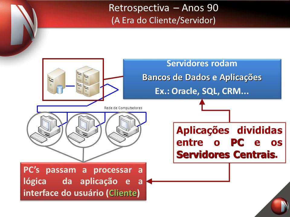 Retrospectiva – Anos 90 (A Era do Cliente/Servidor) Rede de Computadores PC Servidores Centrais Aplicações divididas entre o PC e os Servidores Centrais.