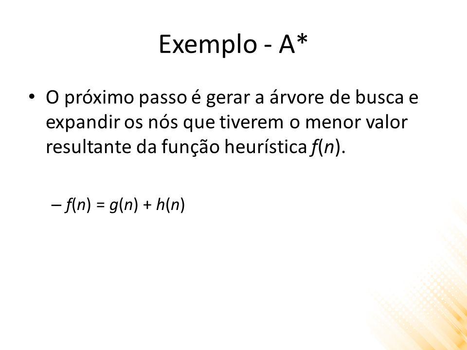 Exemplo - A* O próximo passo é gerar a árvore de busca e expandir os nós que tiverem o menor valor resultante da função heurística f(n).