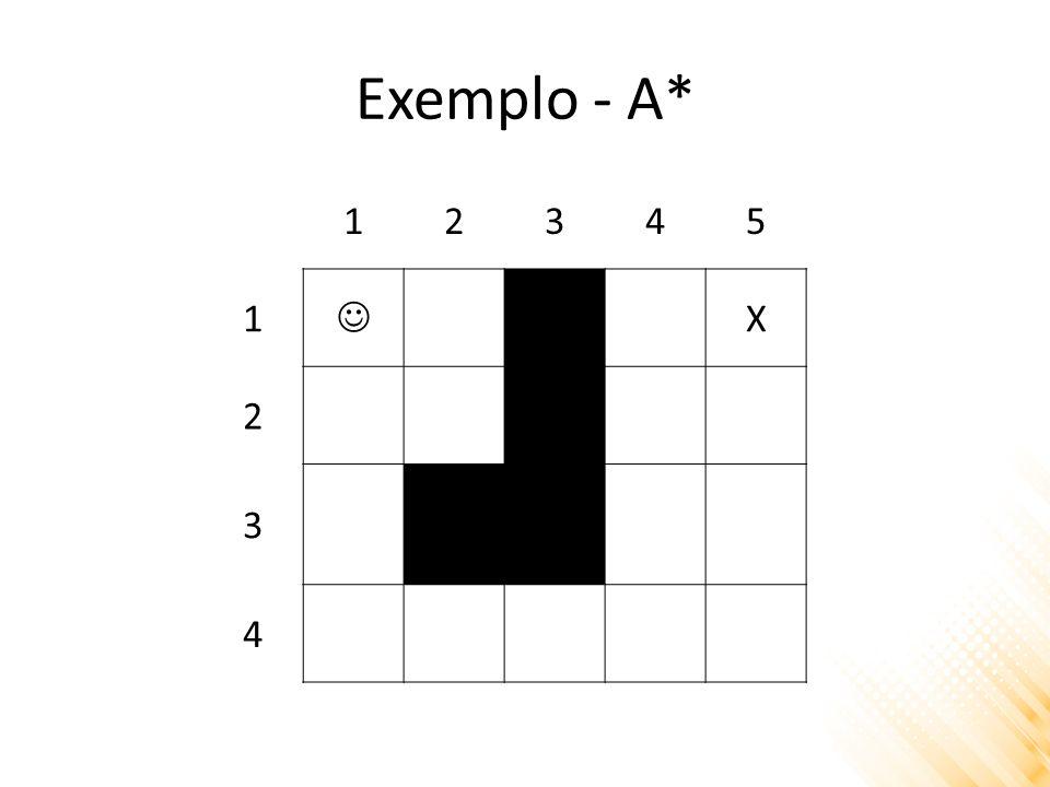 Exemplo - A* [1,1] [1,2] [2,1] [1,1] = f(n) = ?? + ?? [2,2] = f(n) = ?? + ?? [1,1] [2,2]