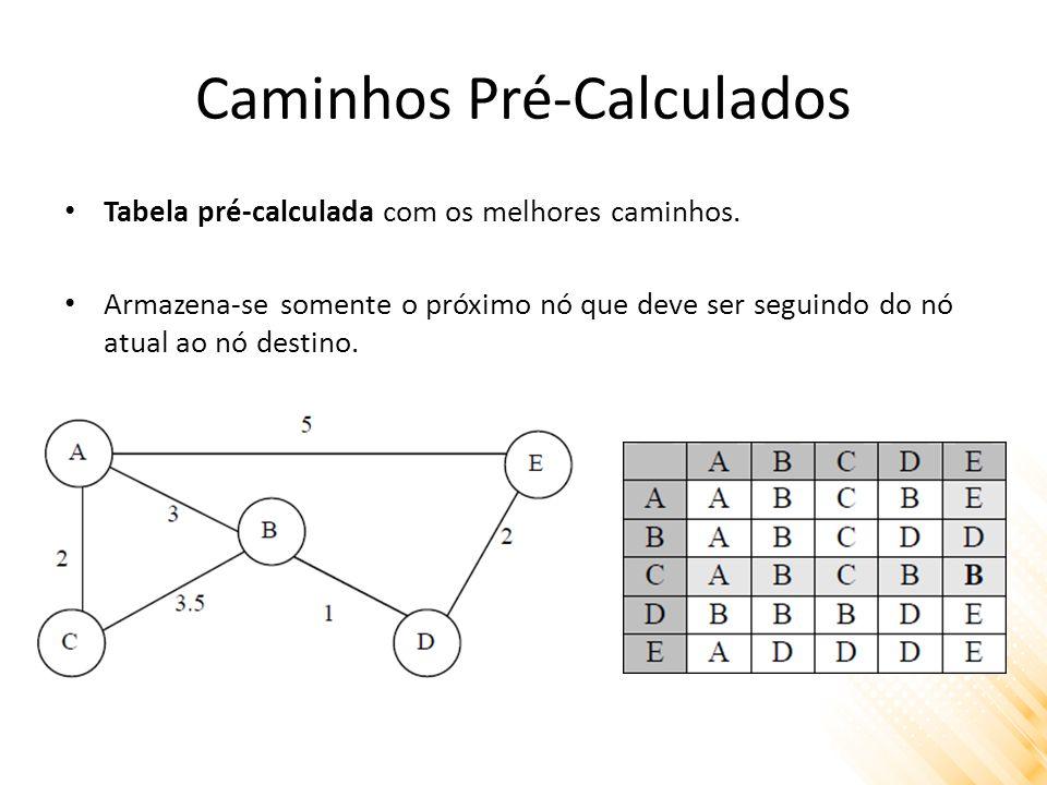 Caminhos Pré-Calculados Tabela pré-calculada com os melhores caminhos.