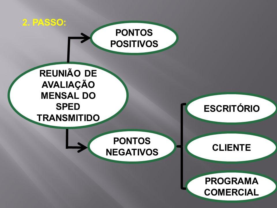 2. PASSO: REUNIÃO DE AVALIAÇÃO MENSAL DO SPED TRANSMITIDO PONTOS POSITIVOS PONTOS NEGATIVOS ESCRITÓRIO CLIENTE PROGRAMA COMERCIAL