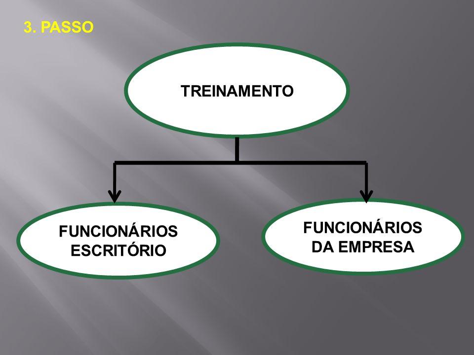 TREINAMENTO FUNCIONÁRIOS ESCRITÓRIO FUNCIONÁRIOS DA EMPRESA 3. PASSO