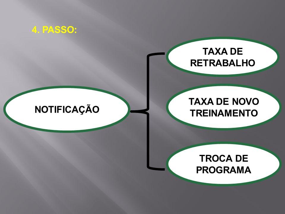 4. PASSO: NOTIFICAÇÃO TAXA DE RETRABALHO TAXA DE NOVO TREINAMENTO TROCA DE PROGRAMA