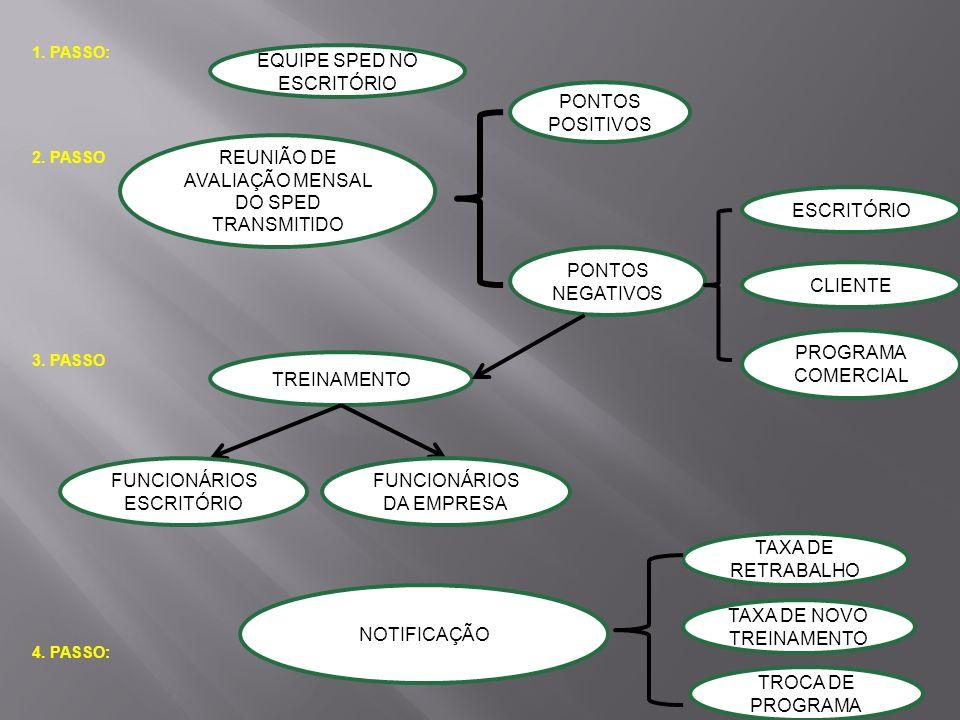 1. PASSO: EQUIPE SPED NO ESCRITÓRIO 2. PASSO REUNIÃO DE AVALIAÇÃO MENSAL DO SPED TRANSMITIDO PONTOS POSITIVOS PONTOS NEGATIVOS ESCRITÓRIO CLIENTE PROG