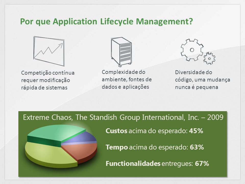 Custos acima do esperado: 45% Tempo acima do esperado: 63% Functionalidades entregues: 67% Extreme Chaos, The Standish Group International, Inc.