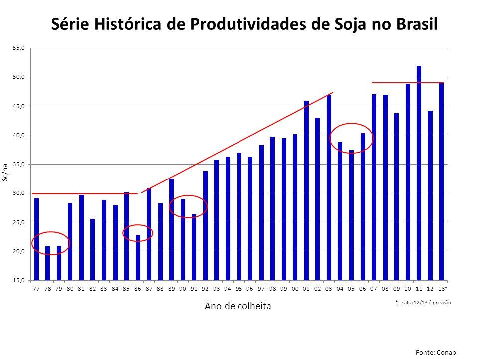 Série Histórica de Produtividades de Soja no Brasil Fonte: Conab Sc/ha Ano de colheita * *_ safra 12/13 é previsão